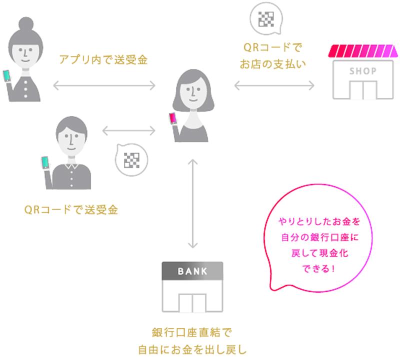 20181105unfami - ユニー・ファミマHD/送金・決済アプリ「pring」に出資、QR決済導入