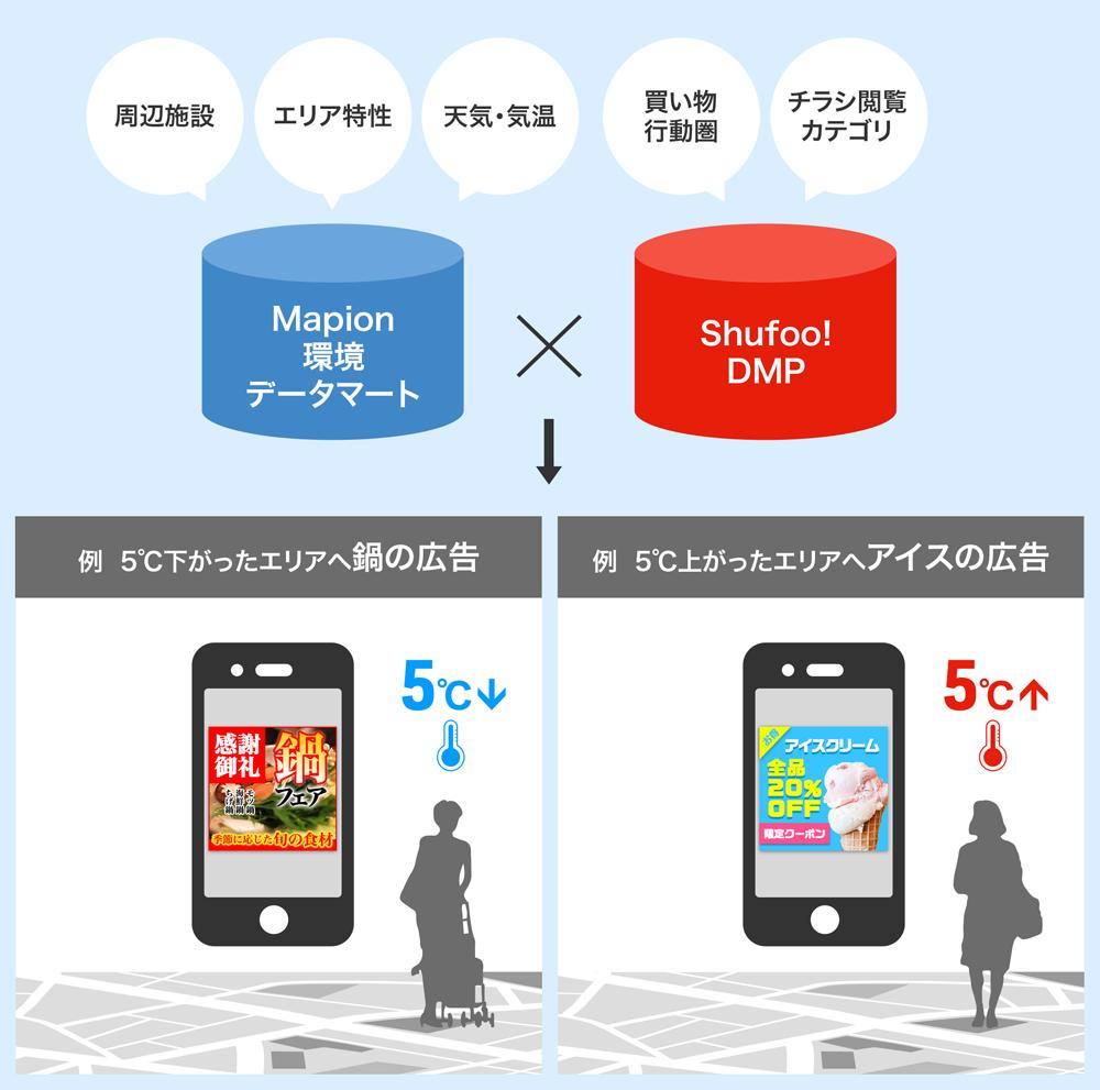20181106shfoo1 - シュフー/天気に合わせた広告を自動配信