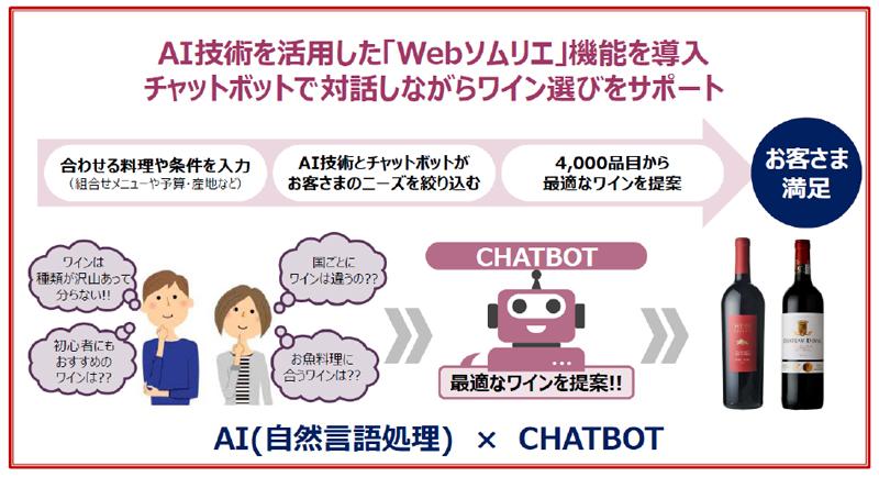 20181108aeon1 - イオン/AI活用「webソムリエ」ECへ導入、ワイン選び24時間即時回答