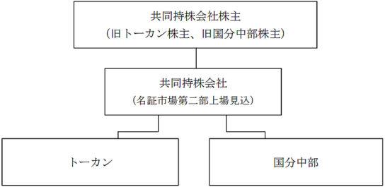 経営統合の概要