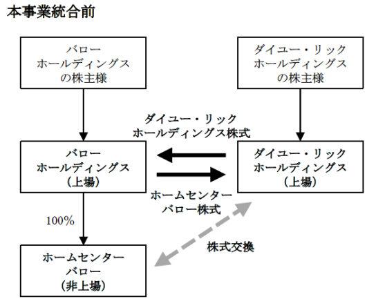 統合前イメージ