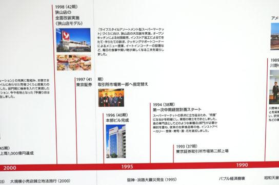 1994年第一次中期経営計画スタート