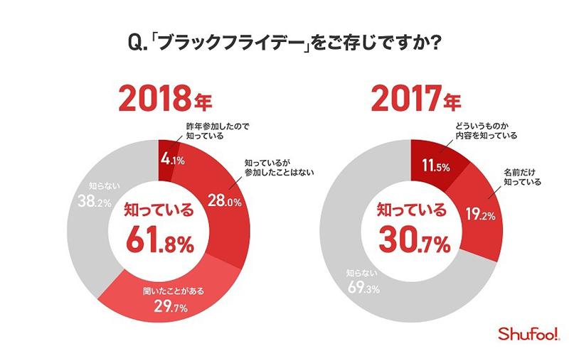 20181116b1 - ブラックフライデー/認知度前年比2倍、予算は3万円以内が87.2%