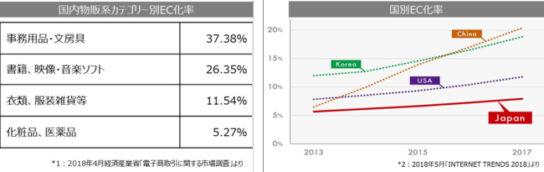 日本の化粧品のEC化率は低い
