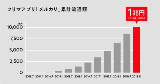 「メルカリ」の累計流通額が1兆円超え