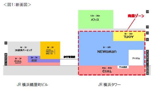 駅前棟は「JR横浜タワー」、鶴屋町棟は「JR横浜鶴屋町ビル」に決定