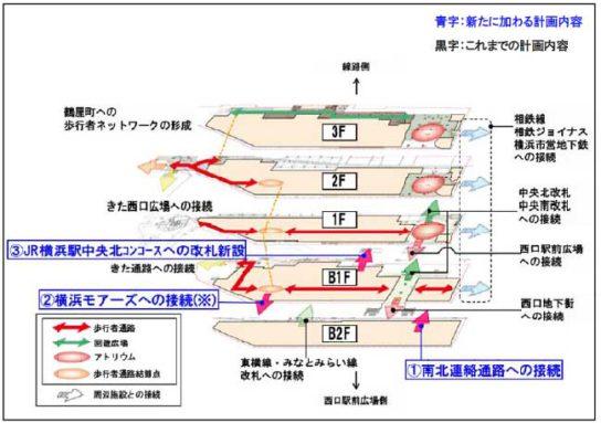 各鉄道路線、周辺施設、地下街、広場への円滑な移動ルートを形成
