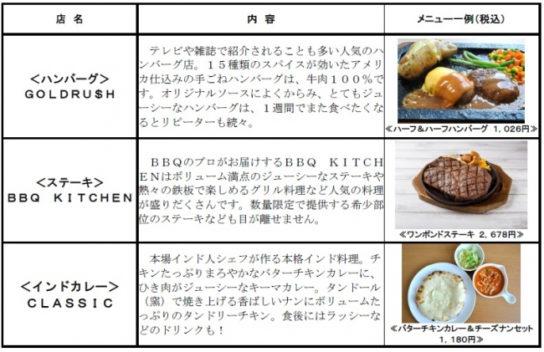 20181128keio3 544x352 - 京王/「フレンテ南大沢(新館)」5階刷新、こだわり飲食店展開