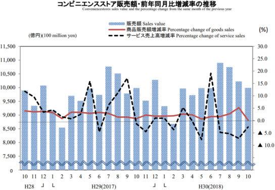 コンビニ販売額・前年同月比増減率の推移