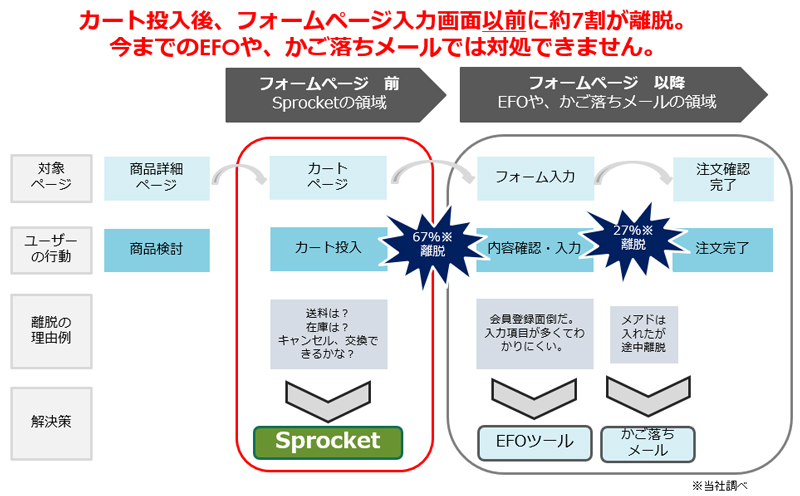 20181204kart1 - Sprocket/カート離脱防止に特化したパッケージ発売、Web接客で支援