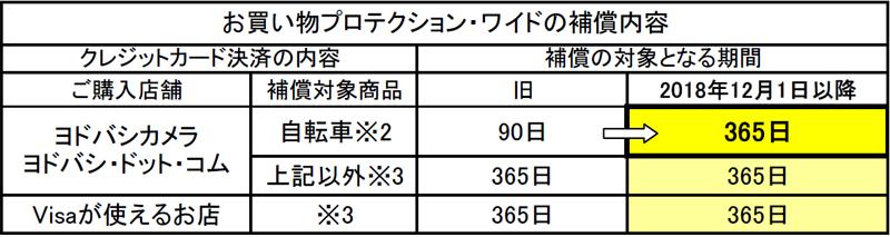20181205yodobashi - ヨドバシカメラ/自転車の補償期間を90日から365日へ拡大