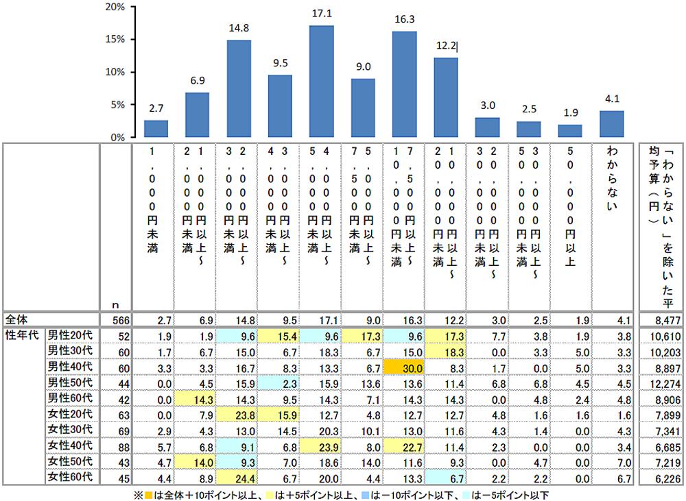 20181206rakuten1 - クリスマス/プレゼントの平均予算は8477円、昨年より減少