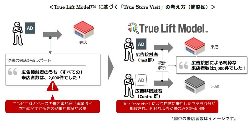 20181214dentu - 電通/デジタル広告による来店効果を計測「True Store Visit」開始
