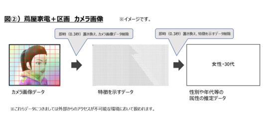 AI Cameraによる分析