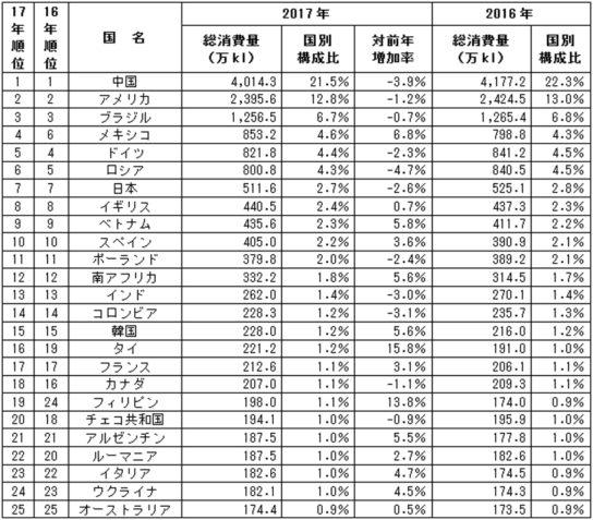 2017年 国別ビール消費量