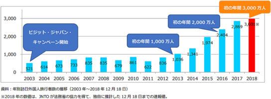訪日外国人旅行者数の推移