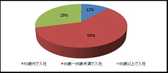 60歳以上のクルーの入社時の年代別割合(2017年1月以降)