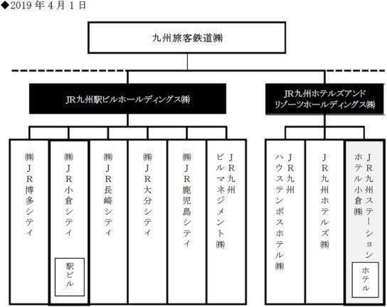 再編後の組織図
