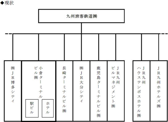 現状の組織図