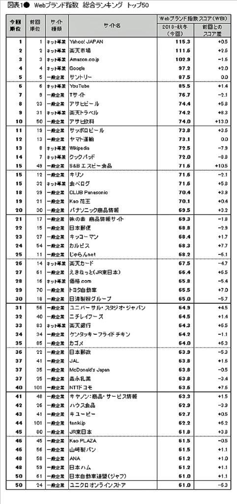 Webブランド指数 総合ランキング トップ50