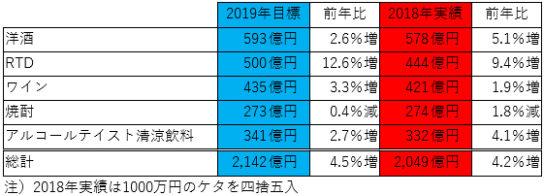 ビール以外のカテゴリー販売目標と前年実績