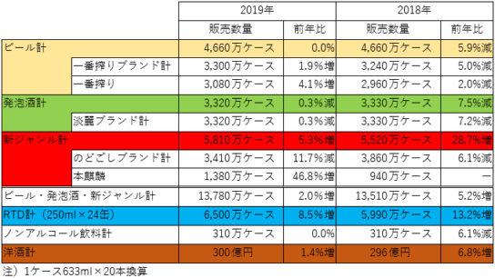 キリンビールの2018年販売数量と2019年販売目標