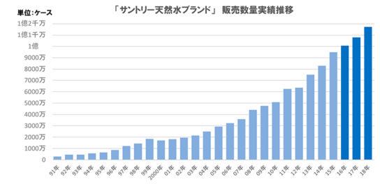 「サントリー天然水」年間販売数量推移