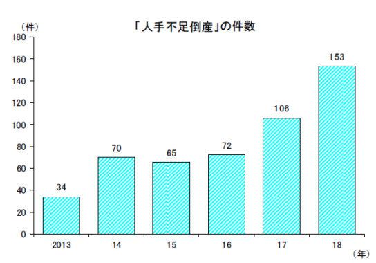 「人手不足倒産」(2013~2018年)
