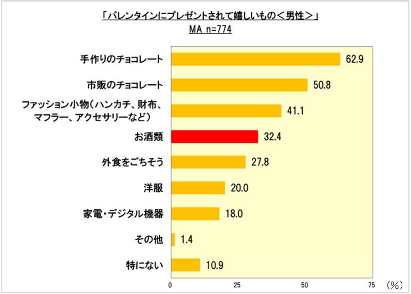 20190122kirishima1 - バレンタイン/お酒をもらって嬉しい男性は約30%