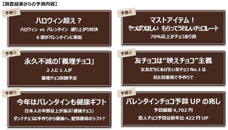 20190122meiji1 - バレンタイン/総予算4702円、恋人チョコ予算は421円アップ