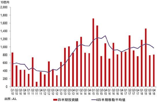 日本の商業用不動産投資額の推移