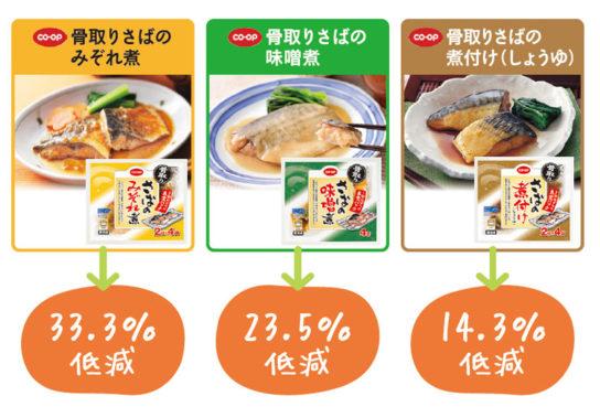 食塩低減商品のリニューアル