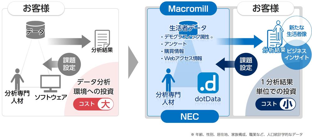 20190128nec1 - NEC、マクロミル/AI×生活者データで企業をサポートする新サービス