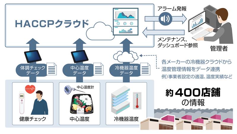 20190201aeon1 - イオン/本州・四国400店にIoT活用「HACCP」対応システム導入