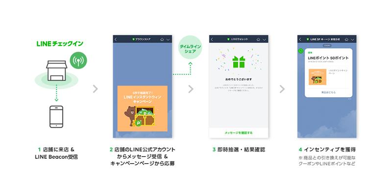 20190204line1 - LINE/来店者に即時キャンペーン告知できる「チェックイン」機能開始