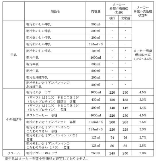 価格改定商品(牛乳・その他飲料)