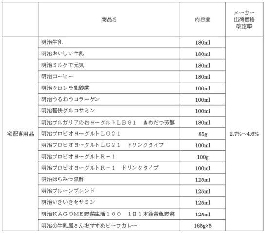 価格改定商品(宅配専用商品)