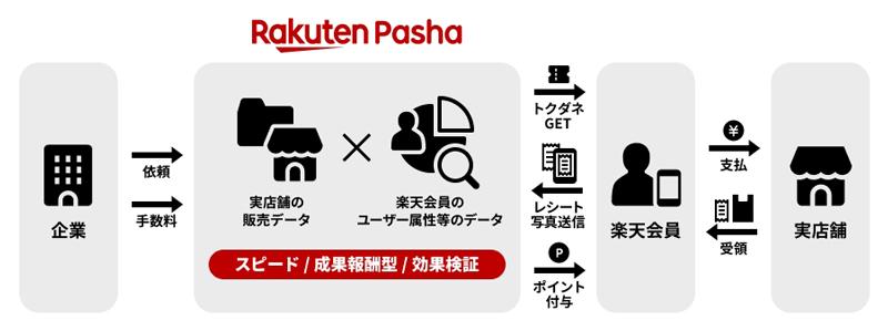 20190205rakuten - 楽天/スマホにクーポン型広告配信、レシート画像送付でポイント付与