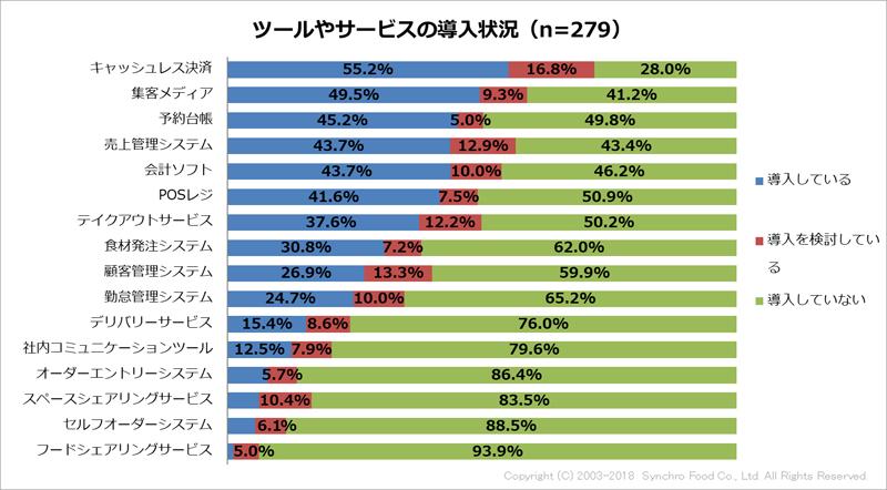 20190206fs1 - 飲食店/キャッシュレス決済導入率55.2%、POSレジ41.6%