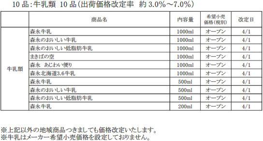 森永乳業/牛乳・ヨーグルト3.0%~8.3%値上げ