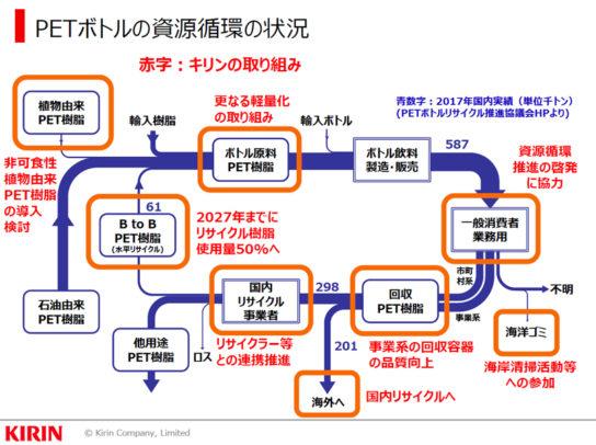 ペットボトル資源循環の状況