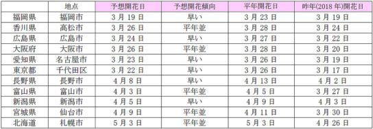 2019年 桜の予想開花日(主な地点)