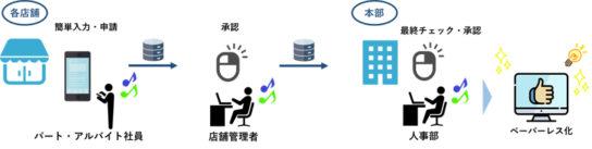 CWSスマートデバイスオプションを利用した業務フロー