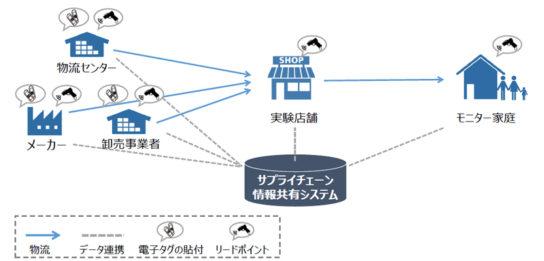 電子タグを用いた情報共有システム運用の実証実験