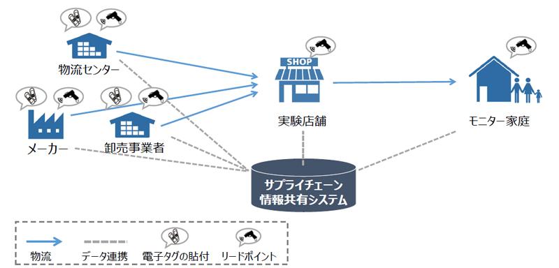 20190208keisan1 - 経産省/コンビニ・ドラッグで電子タグ実験、リアルタイムで値引き通知