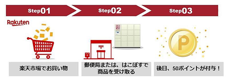 20190208rakuten - 楽天/不在再配達削減、郵便局受取サービス利用でポイント付与