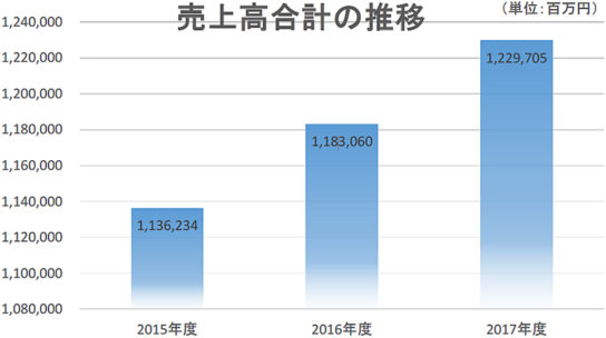 家具小売業者の売上高の推移