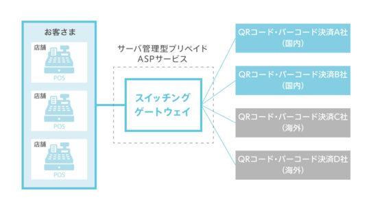 スイッチングゲートウェイ概念図