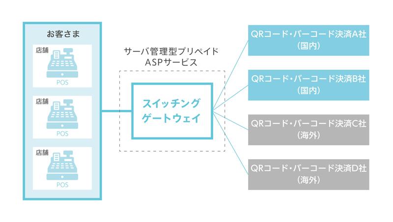 20190218fujitu1 - 富士通/複数決済利用できる「スイッチングゲートウェイ」導入約10社に