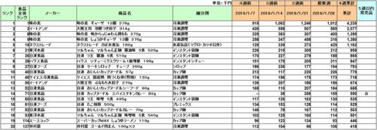 加工食品の新商品ランキング